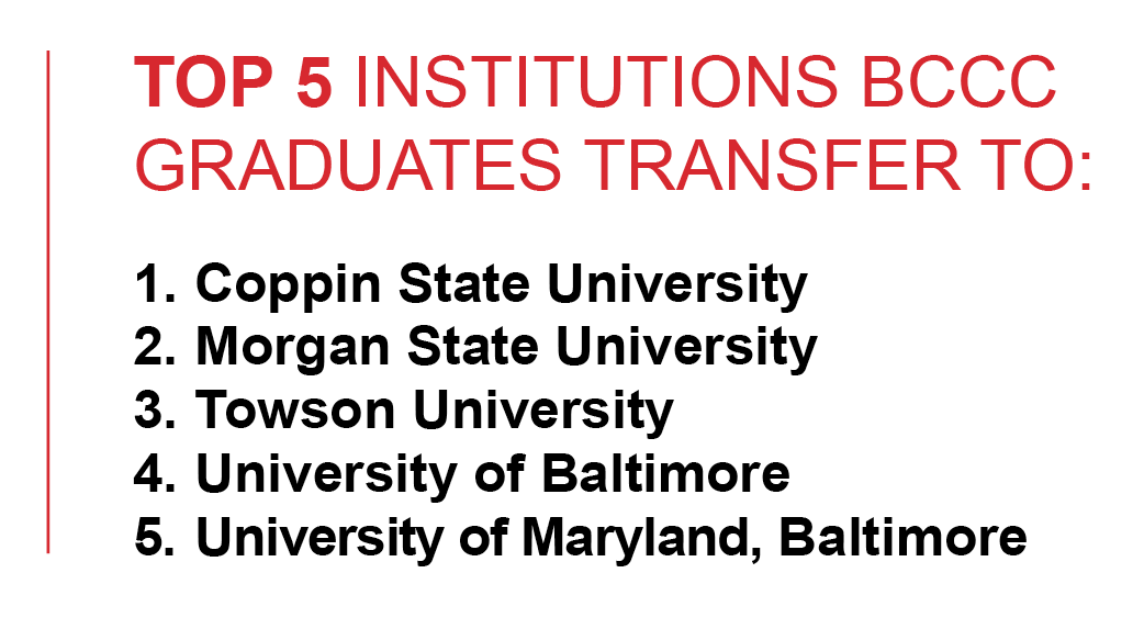 Top 5 Institutions BCCC Graduates Transfer To.