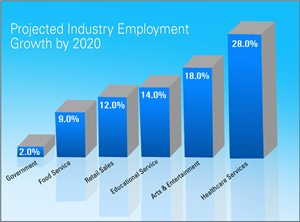 Projected Industry Employment Growth by 2020
